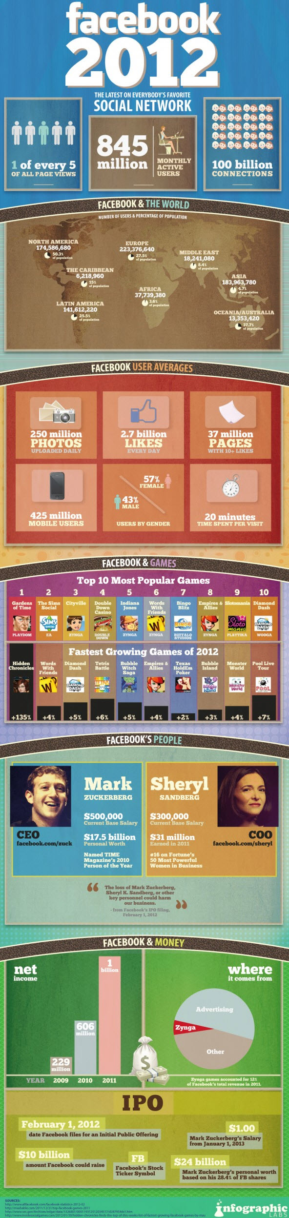 Facebook-facts-figures-and-statistics-2012