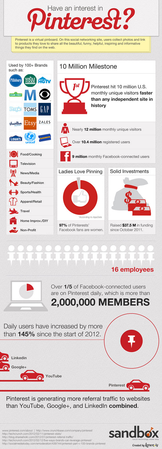 Pinterest-Infographic-2012-Facts-figures-and-statistics1
