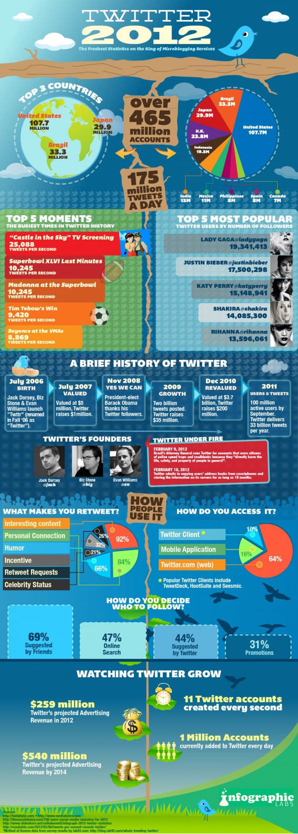 Twitter-Facts-Figures-and-Statistics-2012-Infographic